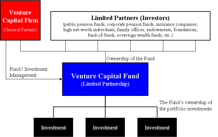 venture_capital_fund_diagram
