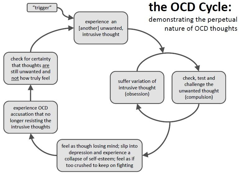 ocd thought loop